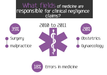 What fields of medicine are responsible for clinical negligence claims