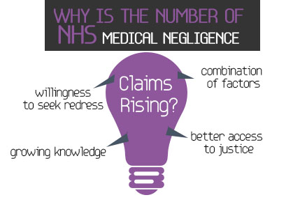 Why is the number of NHS medical negligence claims rising