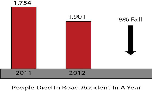 Motor vehicle accident statistics in the UK