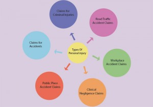 Types of personal injury claims